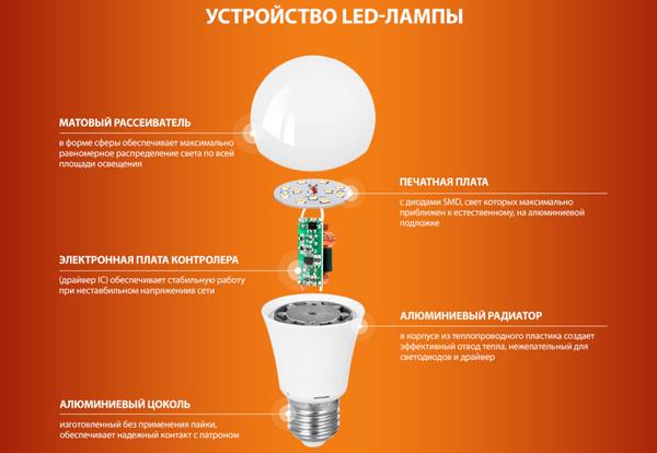 Устройство светодиодной LED лампы
